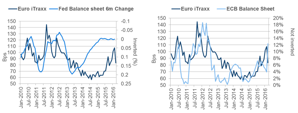 Chart 6: Fed and ECB balance sheets vs. European credit spreads