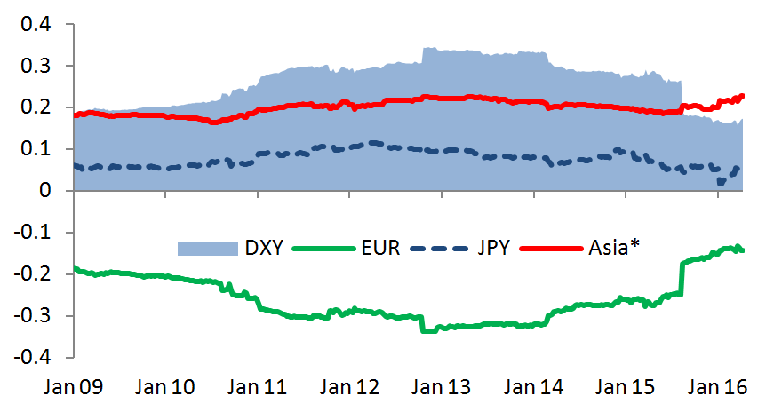Figure 2: CNY weekly correlation with DXY