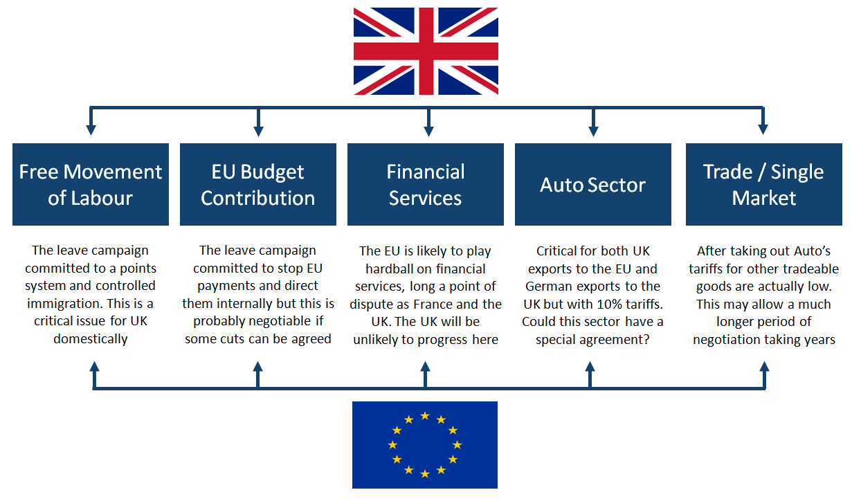 UK / EU key negotiation points