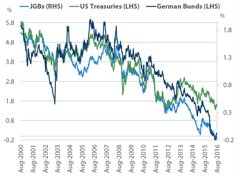 10-year JGB, Treasury and Bund yields