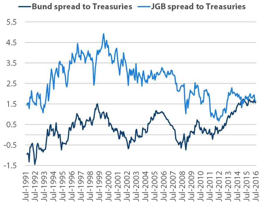 Spread of JGB and Bund yields to US Treasuries