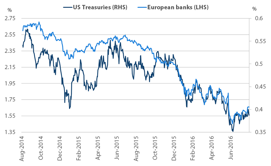 Relationship between 10-year US Treasuries and European bank bond yields