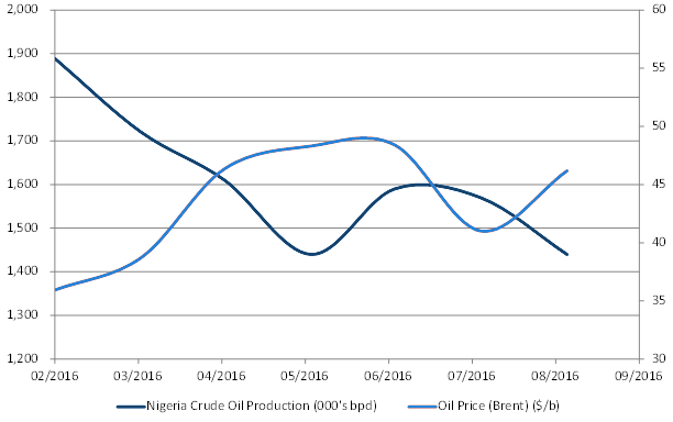 Figure 2: Nigerian Production and Brent Crude Oil prices