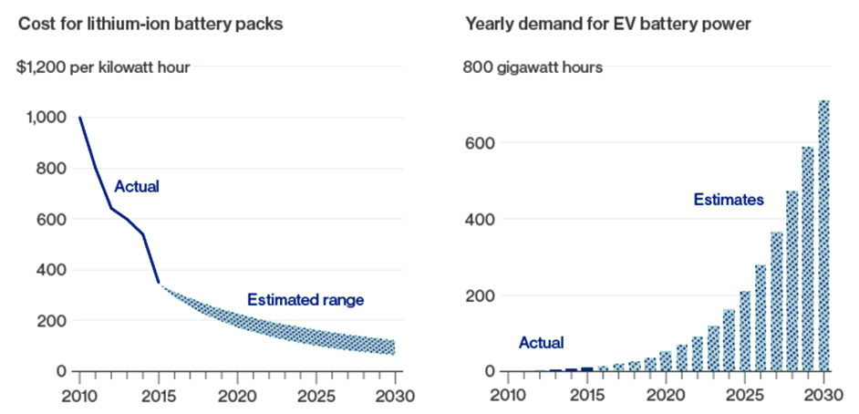 Chart 3: Costs for lithium-ion batteries vs. annual demand for EV batteries