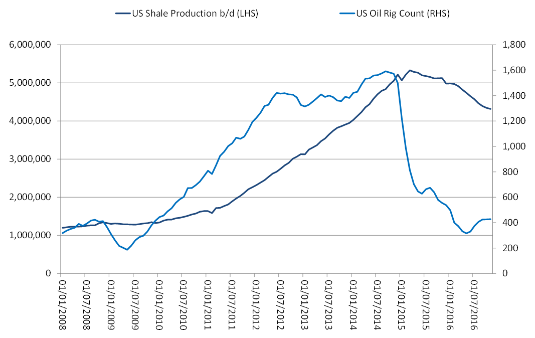 US Shale Oil Production vs Oil Rig Count