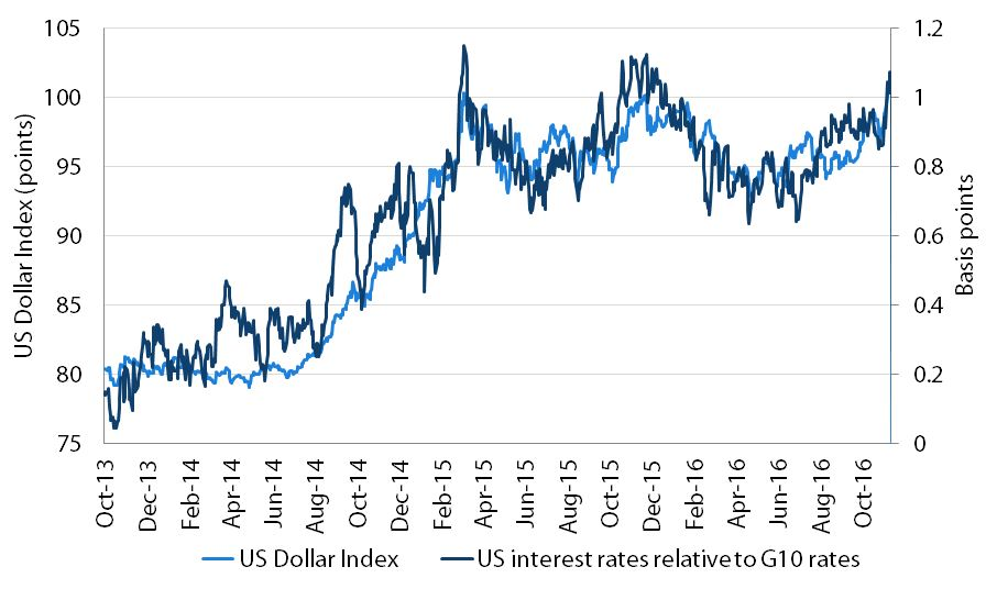 Chart 1: Rising US dollar and relative 10-year bond yields