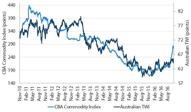 Chart 4: Australian commodity prices continue to rise