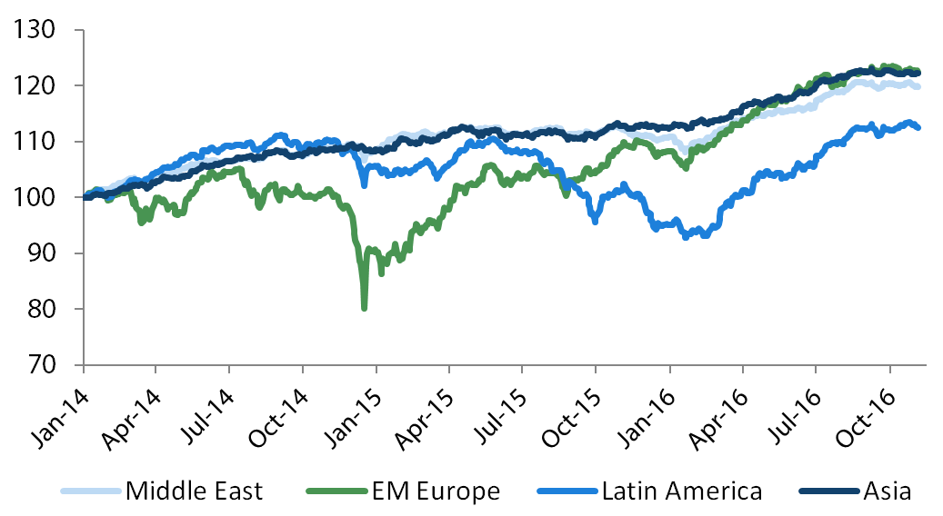 EM Asia Corporates versus other EM regions*