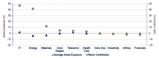 MSCI EM ESG Index: Active Exposure and Excess Return Contribution by Sector