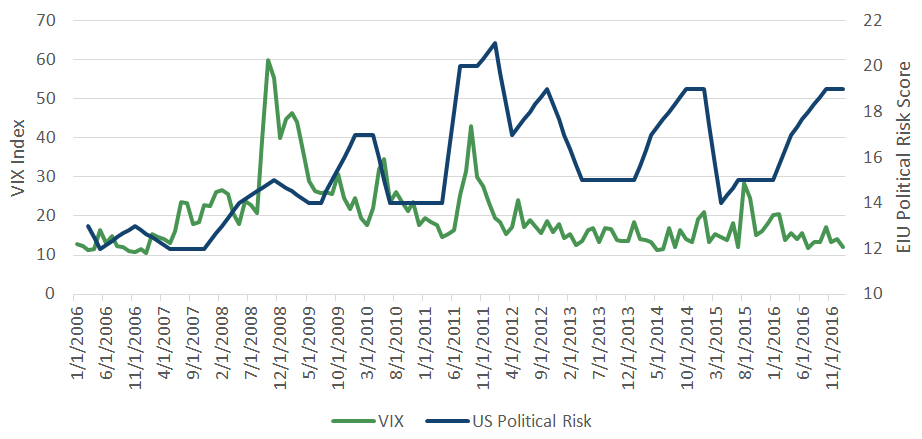 US Political Risk and CBOE SPX Implied Volatility Index