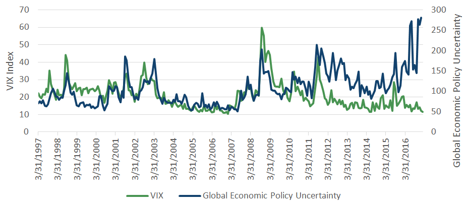 Global Policy Uncertainty and the VIX Index