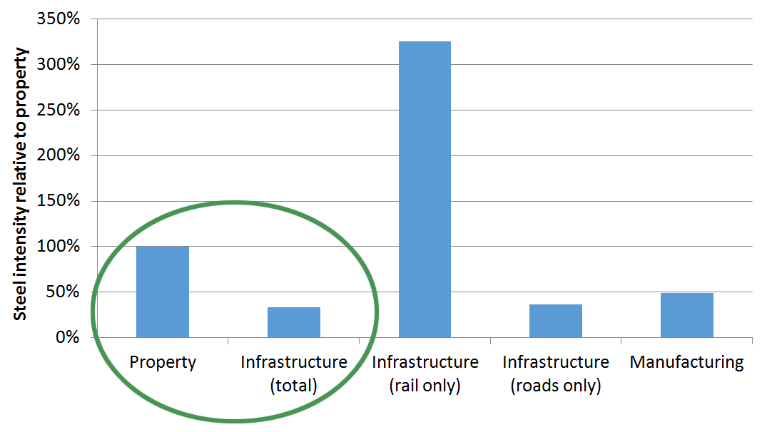 Steel intensities by sector (tonnes per RMB spent) relative to real estate investment