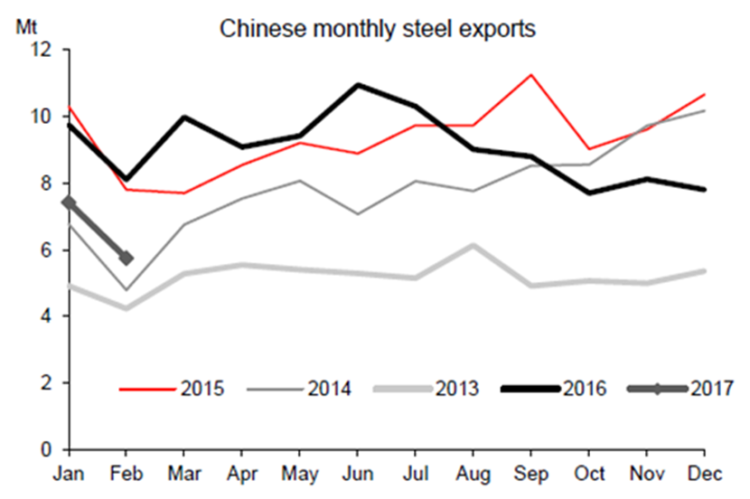 Chinese steel exports well below last year