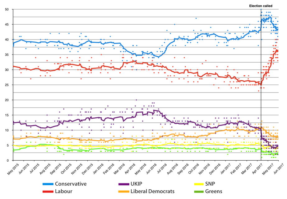 2 Year UK Rolling Poll of Polls