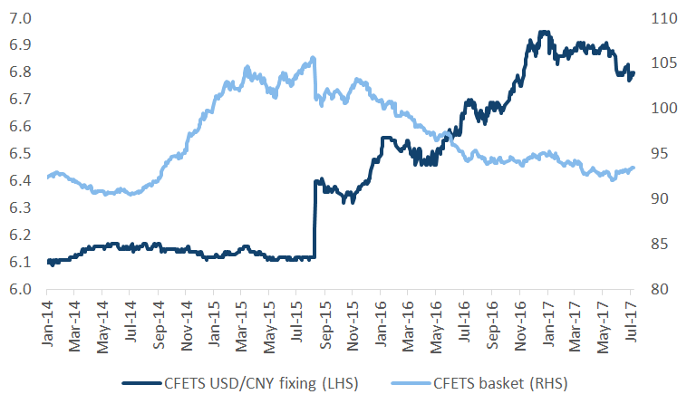 PBOC fixings for CNY vs basket and USD on the China FX Trade System (CFETS)