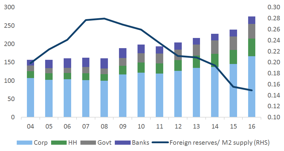 China's debt (% of GDP) vs foreign reserves cover of M2 supply