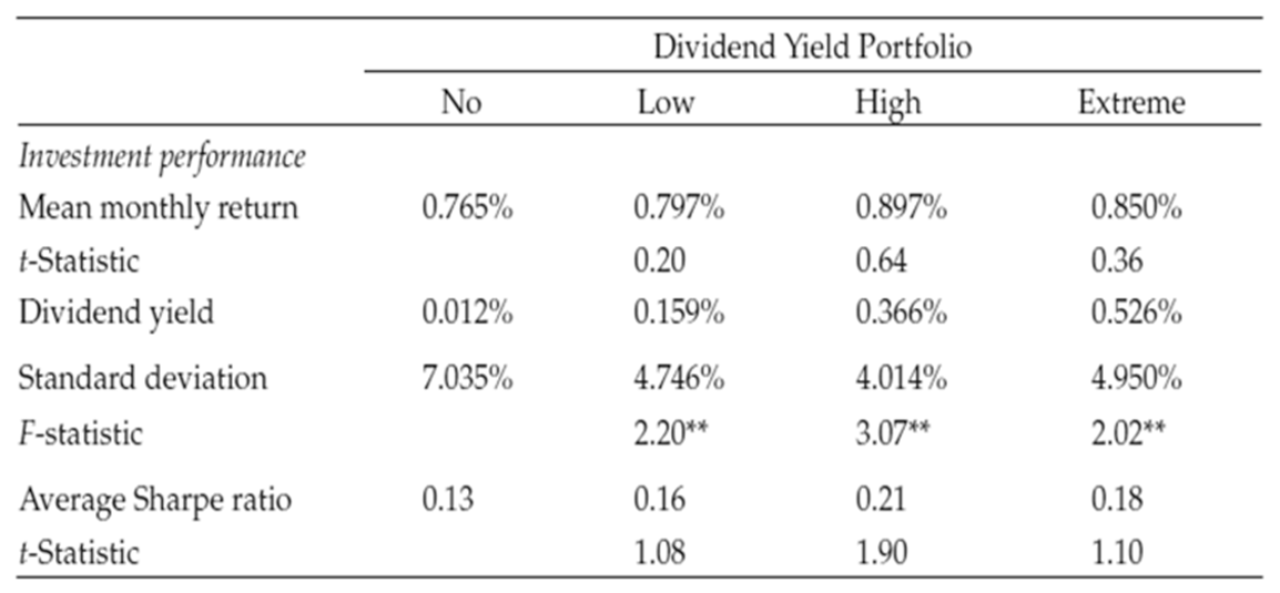 Returns by level of dividend (3 year rolling holding periods, 1962 to 2014)