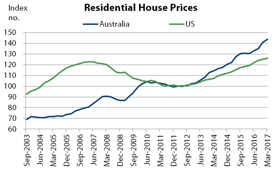 Australian and US house prices