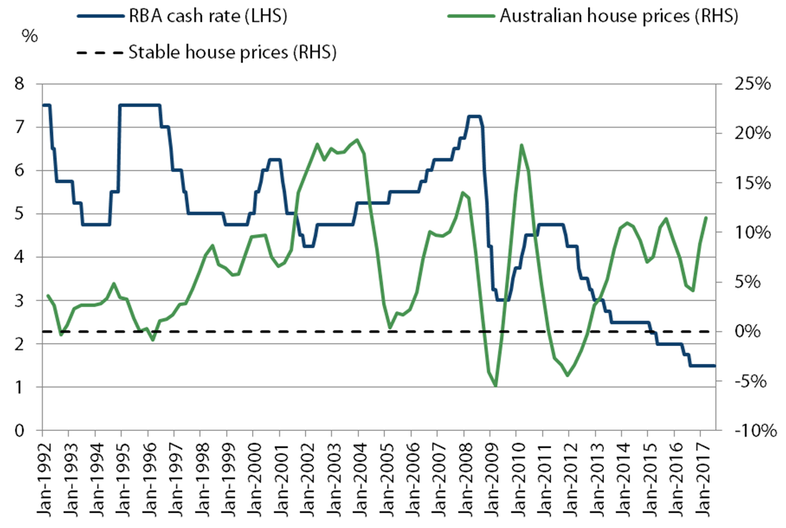 Australian house prices and cash rate