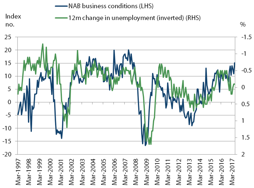 Australian unemployment and business conditions
