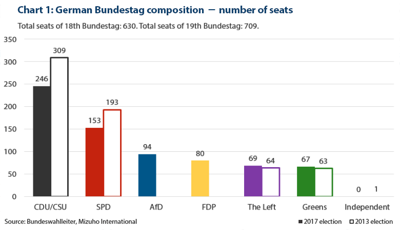 German Bundestag composition – number of seats. Source: Bundeswahlleiter, Mizuho International. Sept 2017