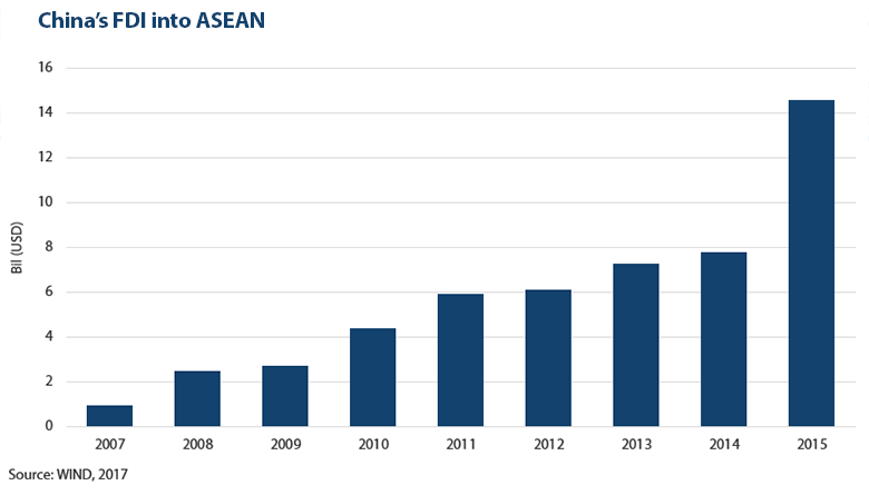 chinese investment in asean countries