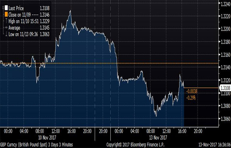 GBP/USD Spot Currency. Bloomberg, 13 November 2017