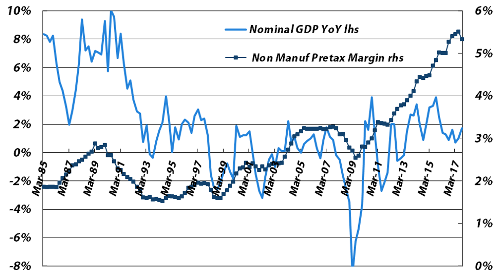 Four-quarter Average Pretax Profit Margin vs. Japanese Nominal GDP YoY Growth - Non-manufacturers (excluding financials) - Sources: Japan Ministry of Finance, Bloomberg, data through CY3Q17