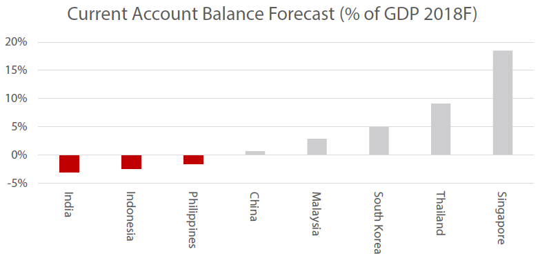 Current Account Balance Forecast (% of GDP 2018F)