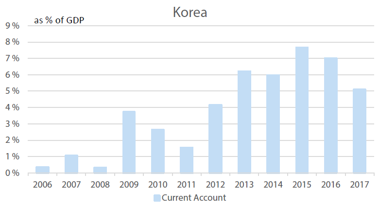 Korea's Current Account, % of GDP