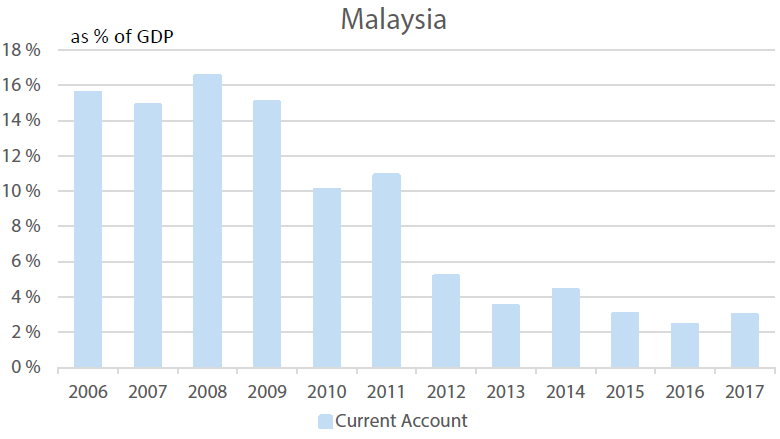 Malaysia's Current Account, % of GDP