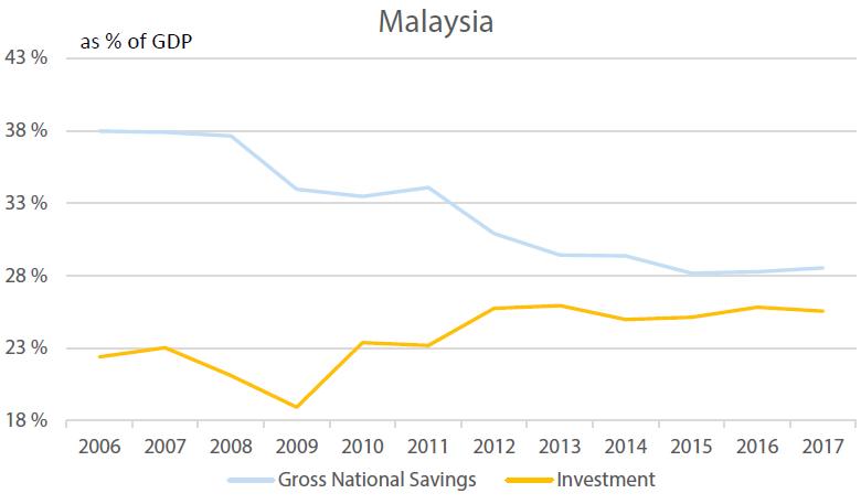 Malaysia's Investment vs Savings
