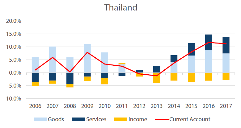 Thailand's Current Account, % of GDP