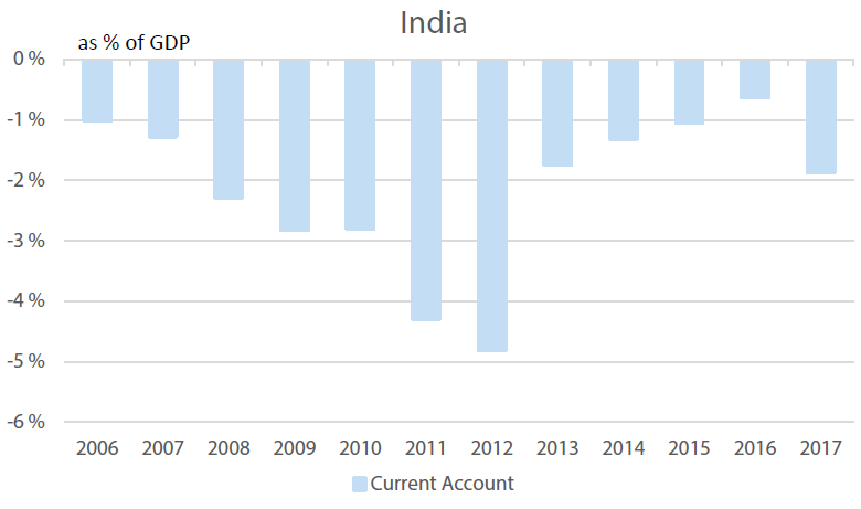 India's Current Account, % of GDP