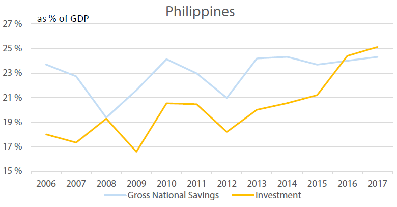 Philippines's Investment vs Savings