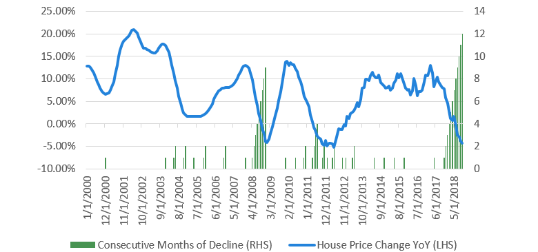 Chart 1 Australian house prices