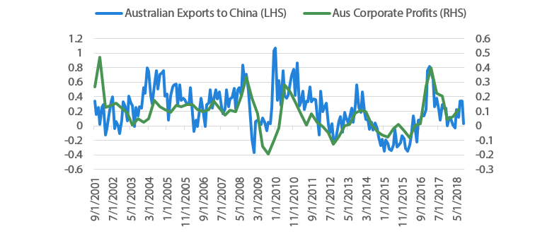 Chart 14 Exports to China and corporate profits