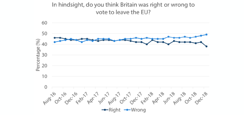 Chart 4: YouGov Brexit Poll
