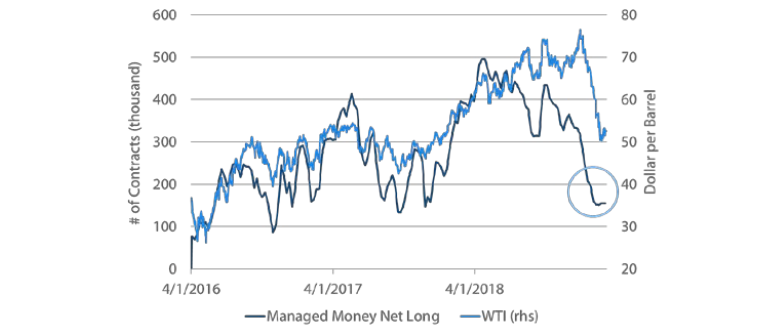 Chart 9: Speculative positioning in WTI