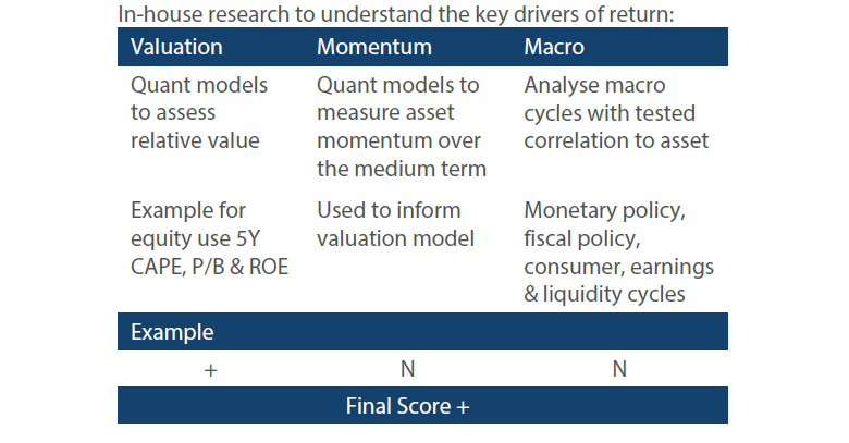 In-house research to understand the key drivers of return: