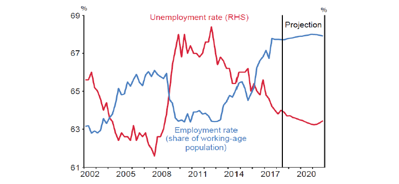 Chart 1: Employment and unemployment rates (s.a.)