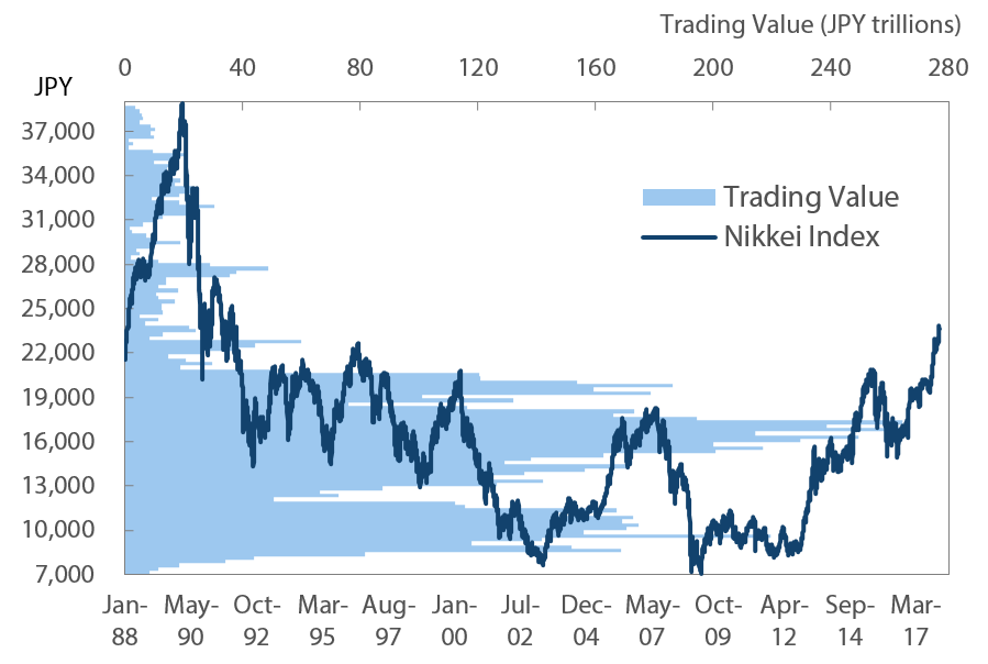 Nikkei Index and cumulative trading value (1 January 1988-12 January 2018) - Source: Astra Manager, MUMSS (as of 1/12/2018)