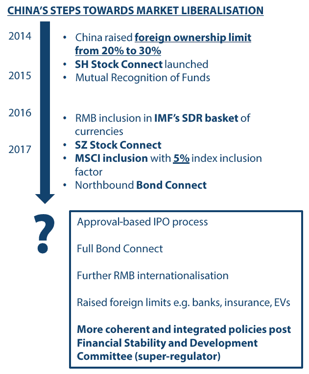 China's roadmap for full index inclusion - Source: MSCI, Goldman Sachs Global Investment Research, 2017