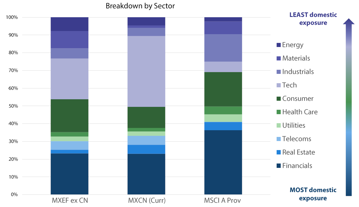Sector breakdown within China 'A' shares - Source: MSCI, 2017