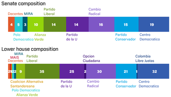 Colombian Senate and Lower House Composition - Source: Eurasia Group