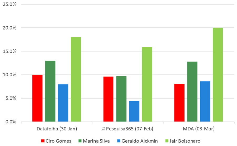 Brazilian Presidential Opinion Polls (without Lula) - Source: Datafolha, # Pesquisa365, MDA