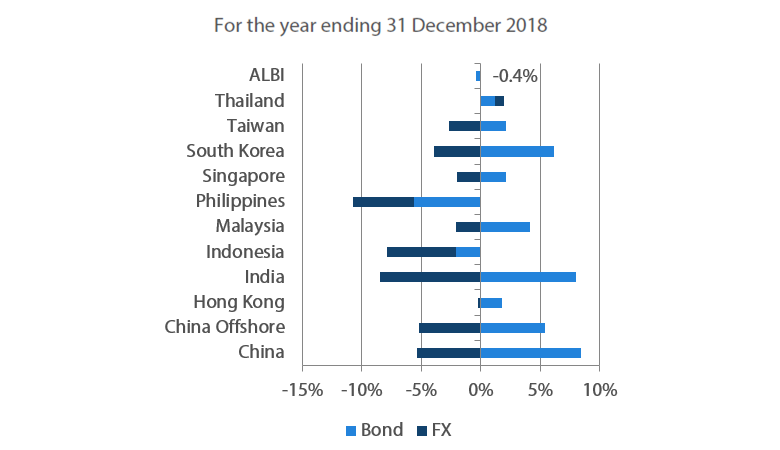 For the year ending 31 December 2018