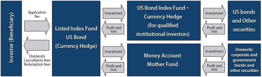 Listed Index Fund US Bond (Currency Hedge) structure