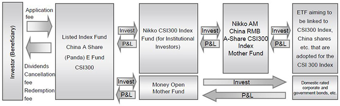 Listed Index Fund China A Share (Panda) E Fund CSI300