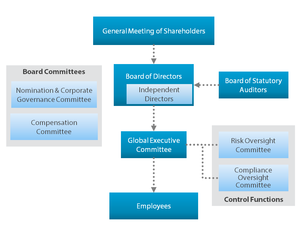 Nikko Asset Management Corporate Governance